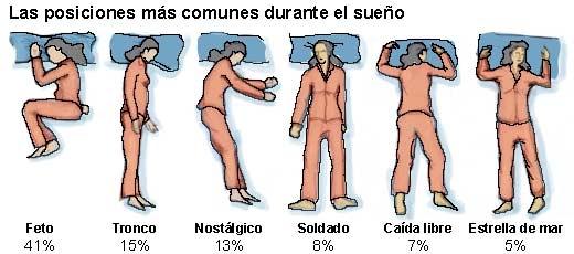 guía para elegir el colchón postura dormir